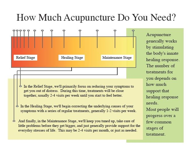 What may i expect from my Acupuncture Treatment?