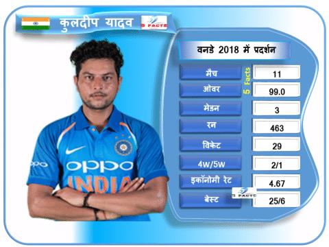 2018 में वनडे में 50 विकेट लेने के करीब है ये 4 खतरनाक गेंदबाज, नंबर 1 है सबसे करीब