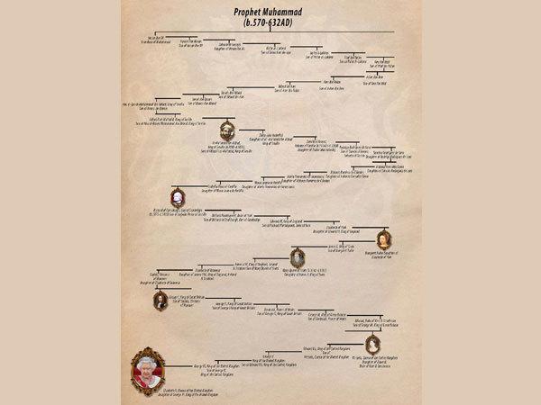 पैगंबर मुहम्मद की वंशज हैं ब्रिटेन की महारानी