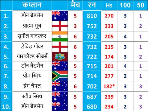 टेस्ट क्रिकेट की एक सीरीज में सर्वाधिक रन बनाने वाले टॉप-10 कप्तान, एकमात्र भारतीय शामिल