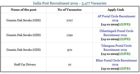 Post Office Recruitment 2019 | Apply Online