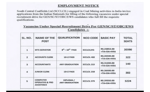 Jobs 2019: 88585 posts for youth passed from 8th standard.
